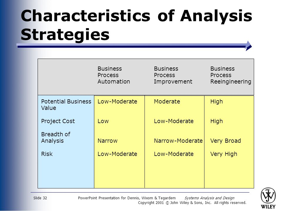 Characteristics of Analysis Strategies