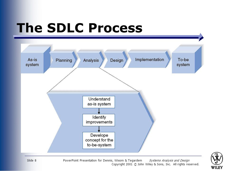 The SDLC Process PowerPoint Presentation for Dennis, Wixom & Tegardem Systems Analysis and Design.