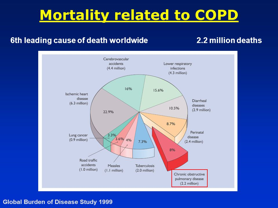 Mortality related to COPD