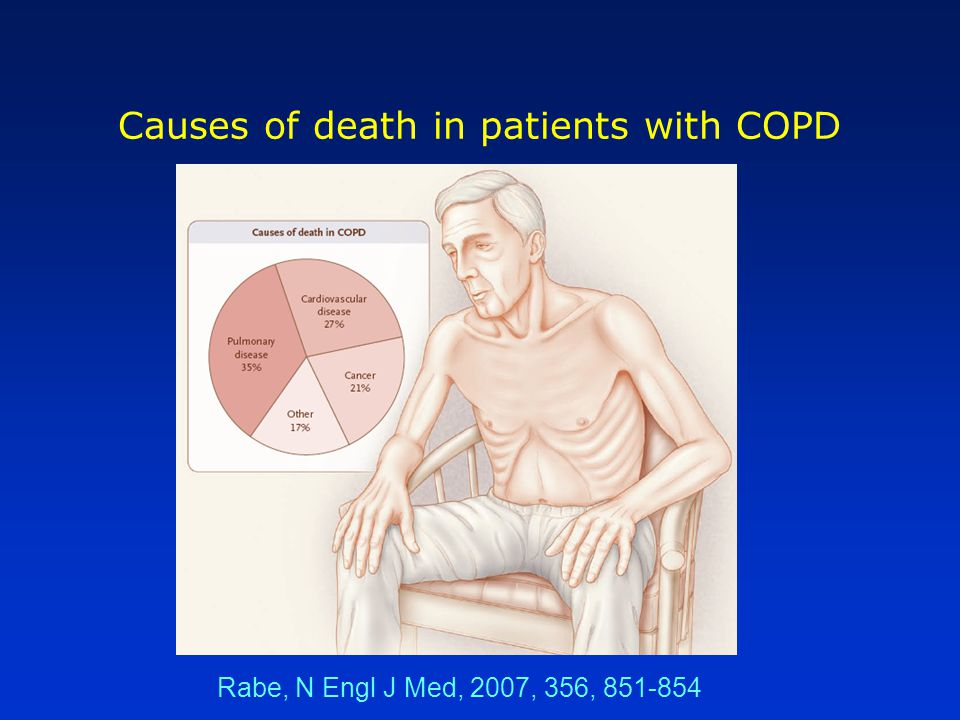 Causes of death in patients with COPD