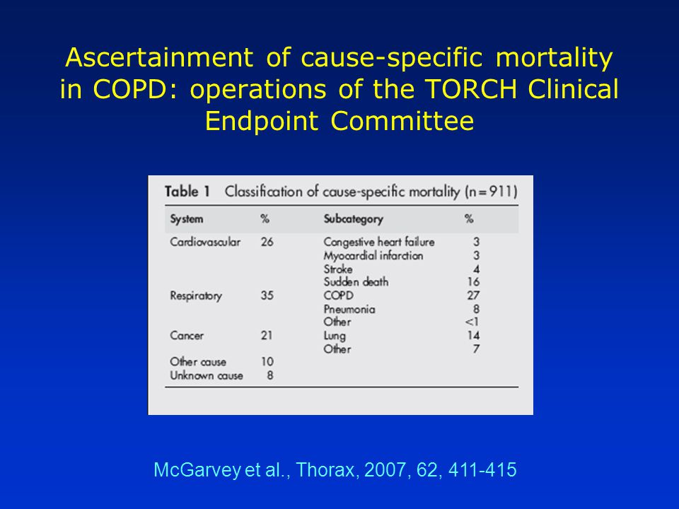 Ascertainment of cause-specific mortality in COPD: operations of the TORCH Clinical Endpoint Committee