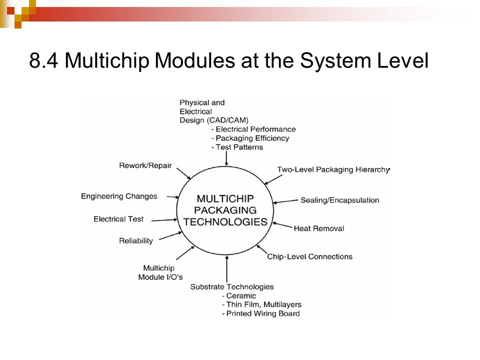 8.4 Multichip Modules at the System Level