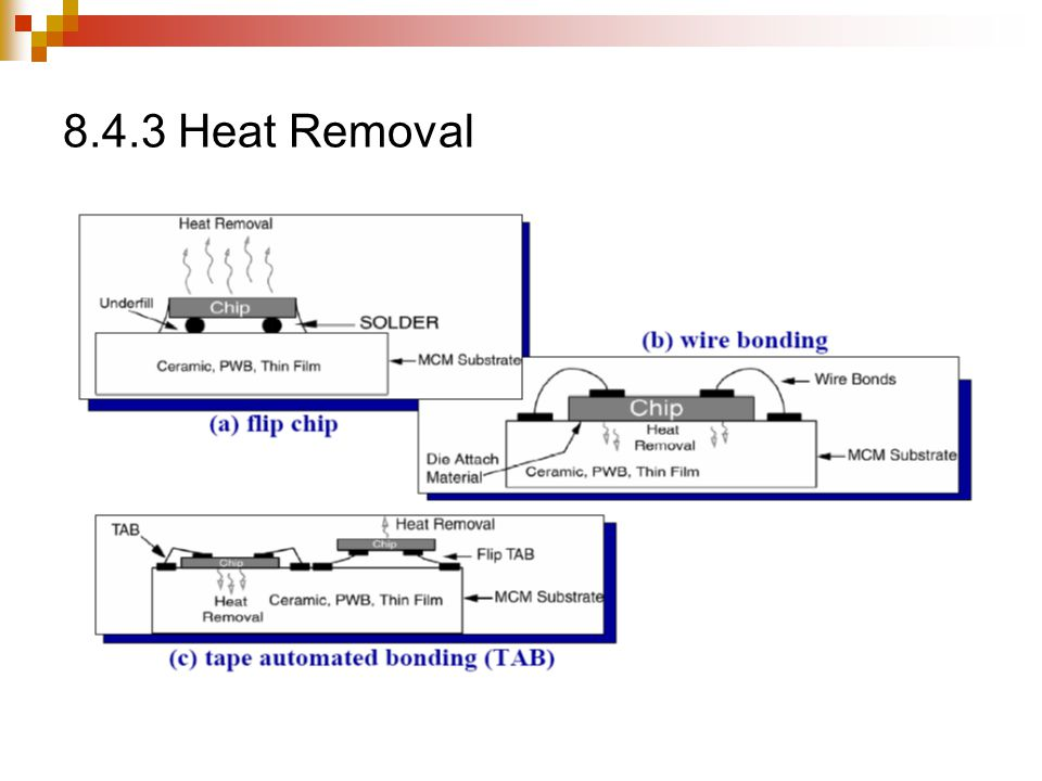 8.4.3+Heat+Removal fundamentals of multichip packaging ppt video online download  at crackthecode.co