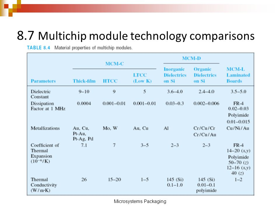 8.7 Multichip module technology comparisons