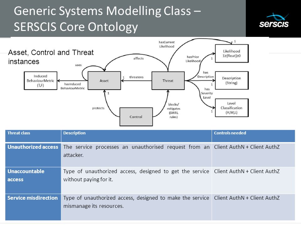 Generic Systems Modelling Class – SERSCIS Core Ontology