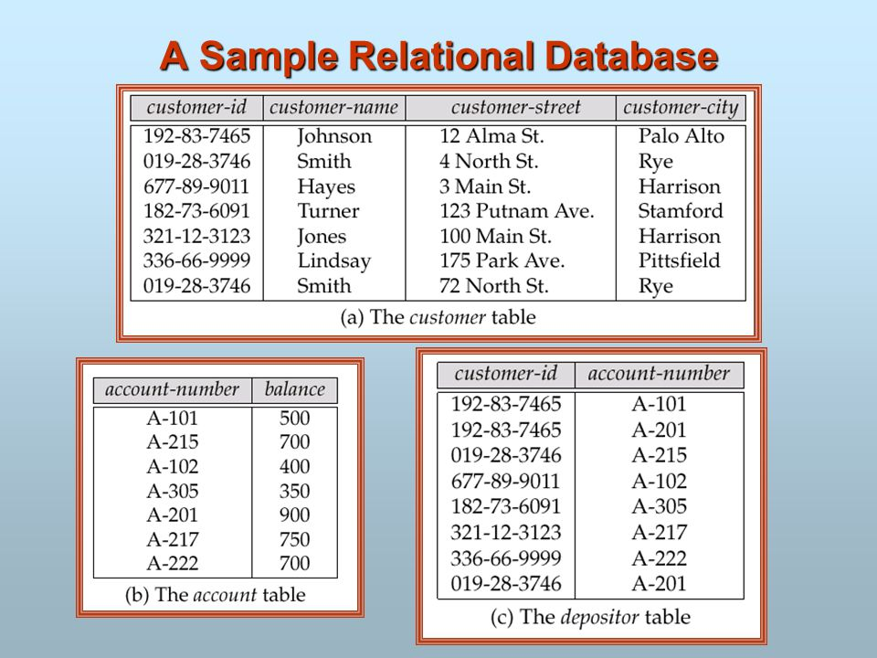 relational databases example