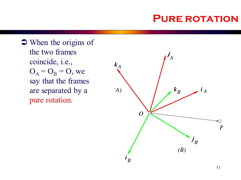 Pure rotation When the origins of the two frames coincide, i.e., OA = OB = O, we say that the frames are separated by a pure rotation.