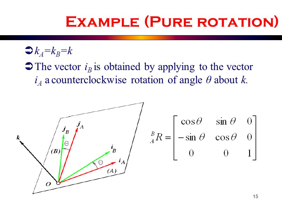 Example (Pure rotation)