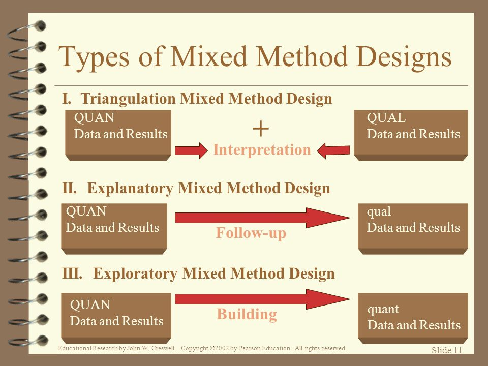 Types of Mixed Method Designs