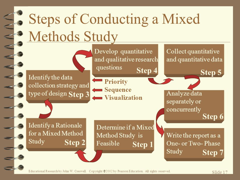 Planning & Conducting Research - Murray State University
