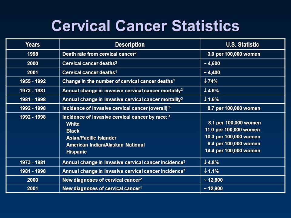 Image Result For Cancer Statistics National Cancer Institute