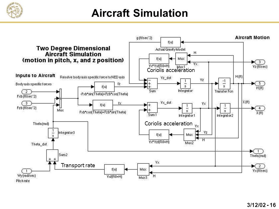 Aircraft Simulation Coriolis acceleration Coriolis acceleration