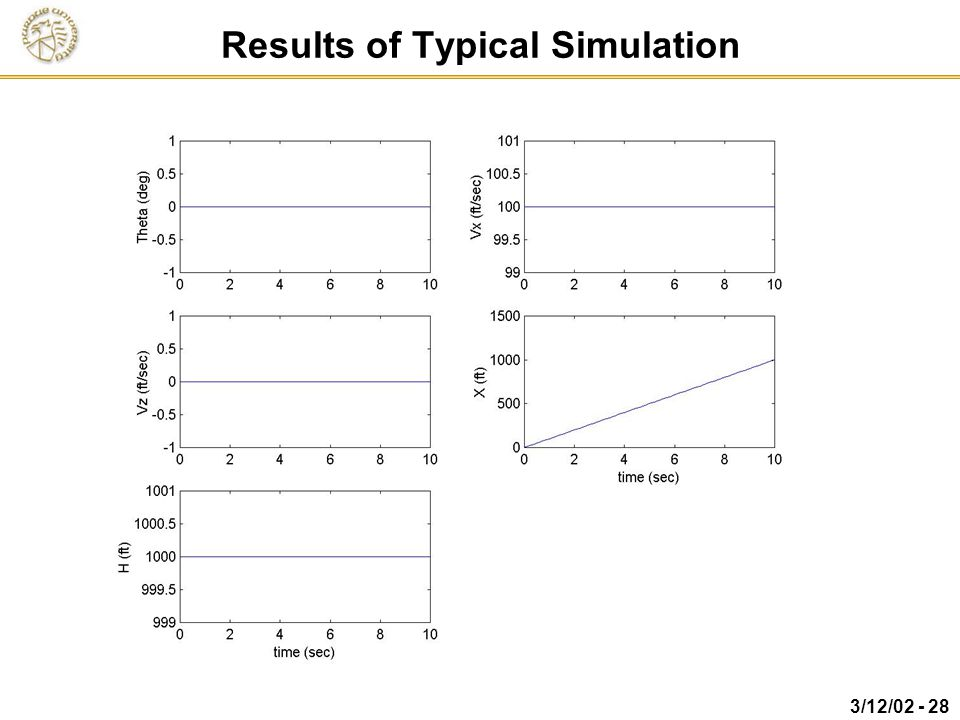 Results of Typical Simulation