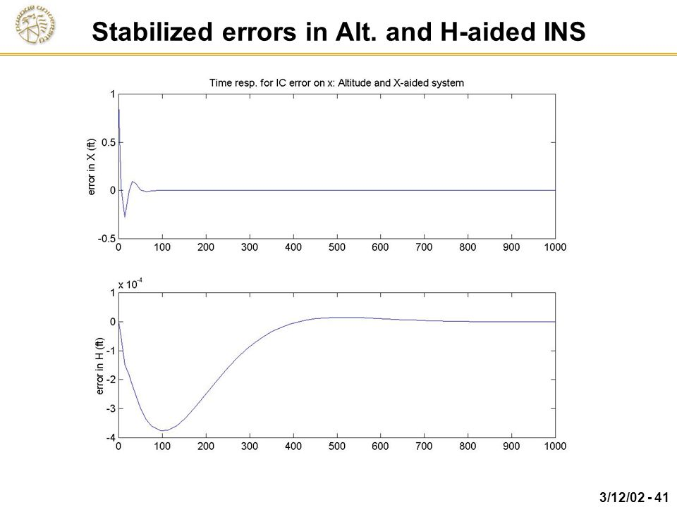 Stabilized errors in Alt. and H-aided INS