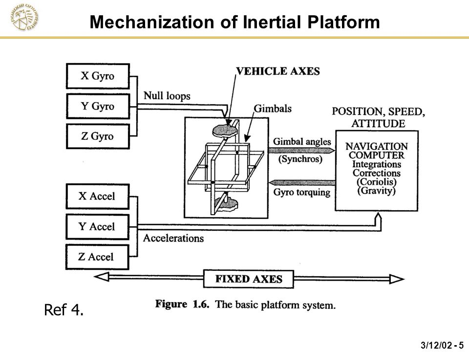Mechanization of Inertial Platform
