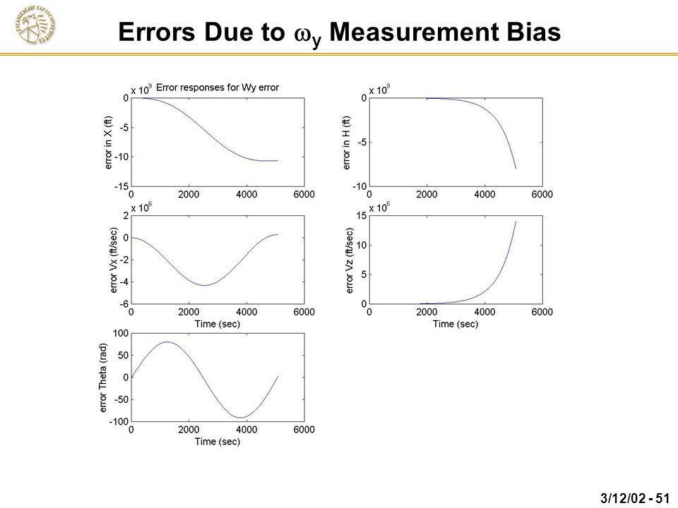 Errors Due to wy Measurement Bias