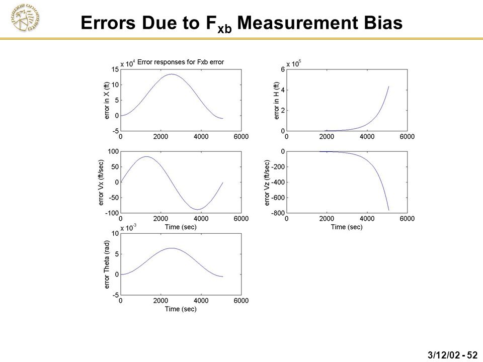Errors Due to Fxb Measurement Bias