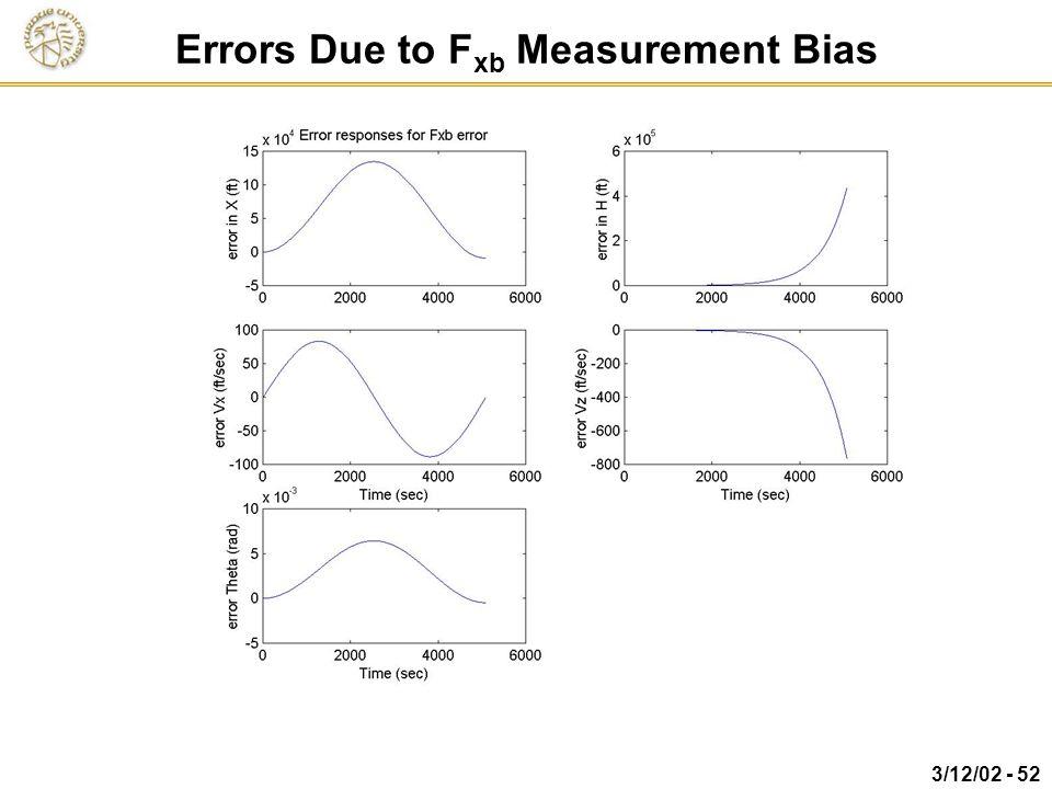 Errors Due to Fxb Measurement Bias