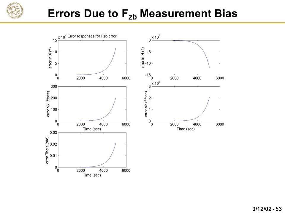 Errors Due to Fzb Measurement Bias