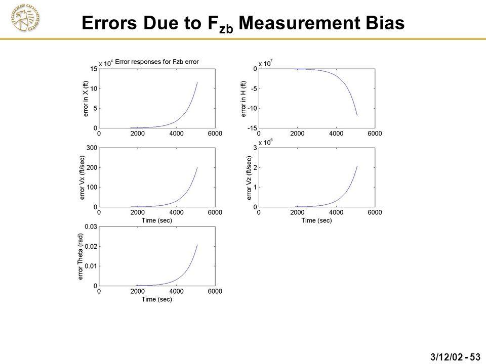 Errors Due to Fzb Measurement Bias