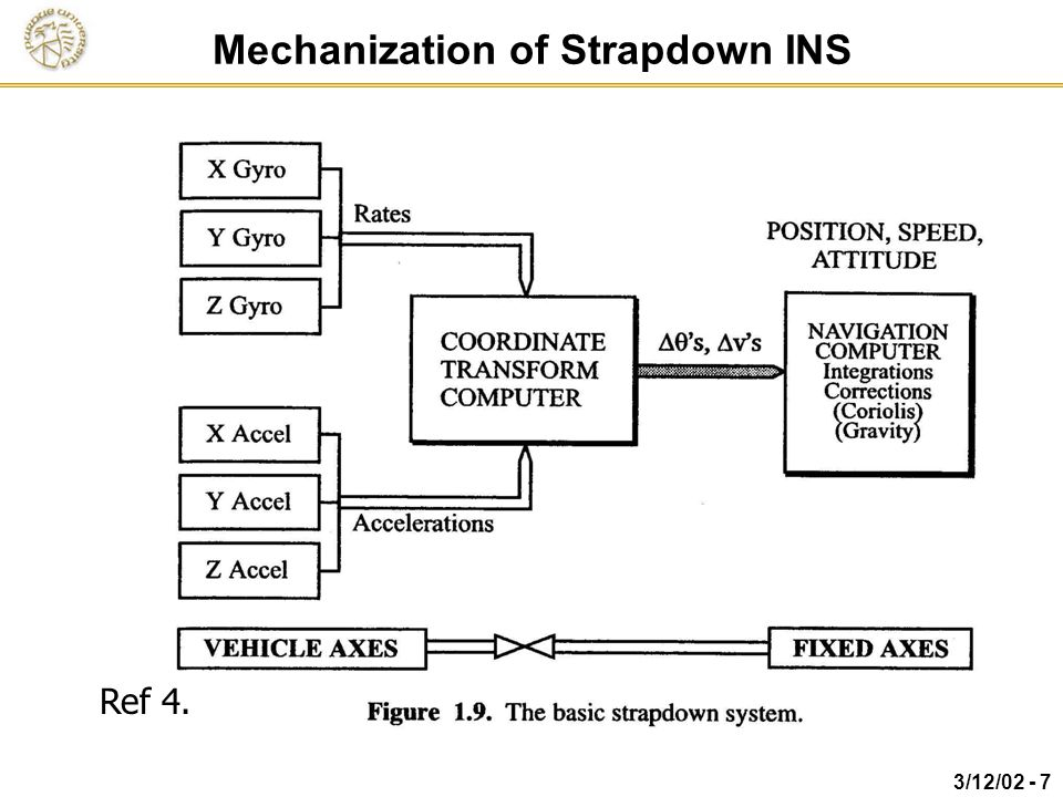 Mechanization of Strapdown INS