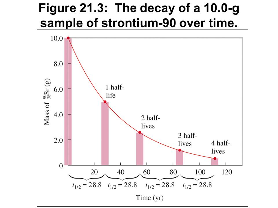 Figure 21.3: The decay of a 10.0-g sample of strontium-90 over time.