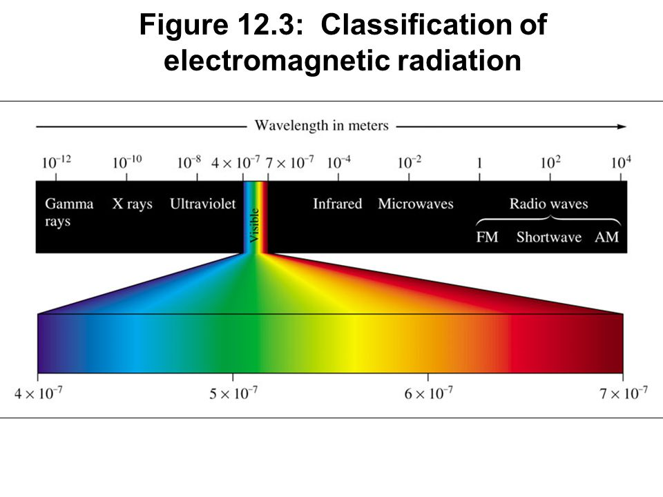 Figure 12.3: Classification of electromagnetic radiation