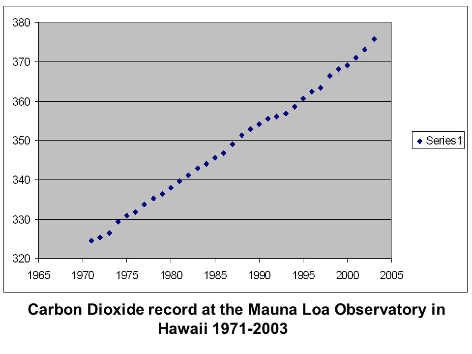 Carbon Dioxide record at the Mauna Loa Observatory in