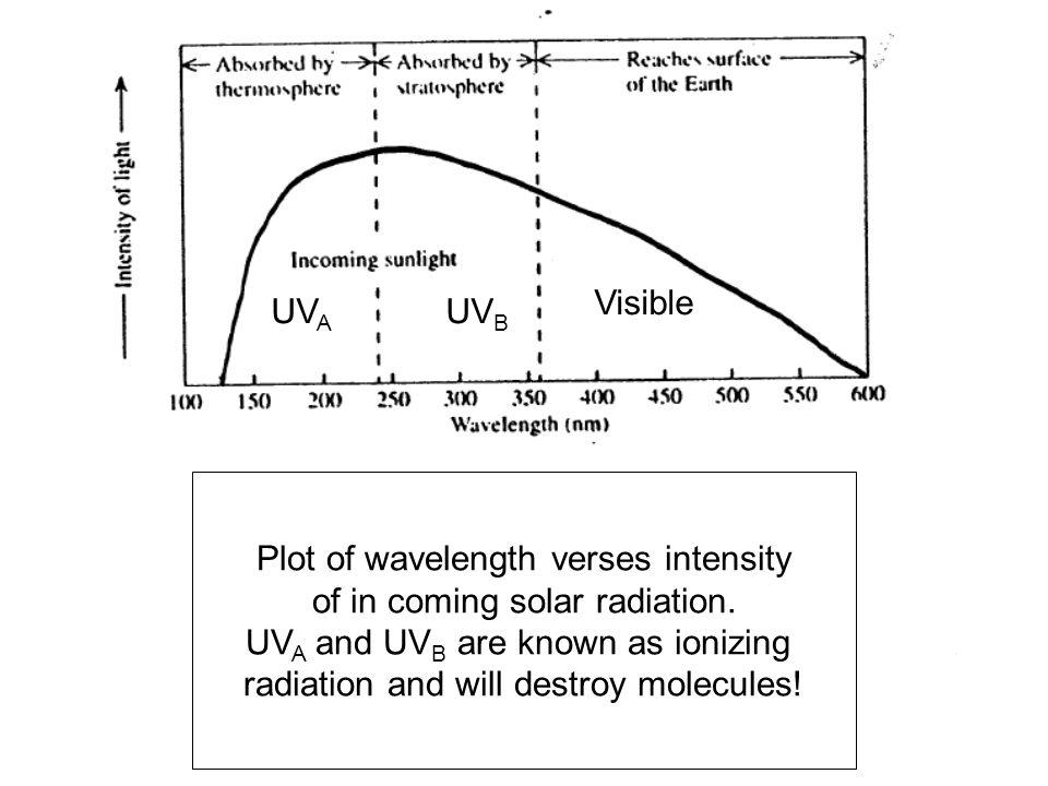 Plot of wavelength verses intensity of in coming solar radiation.