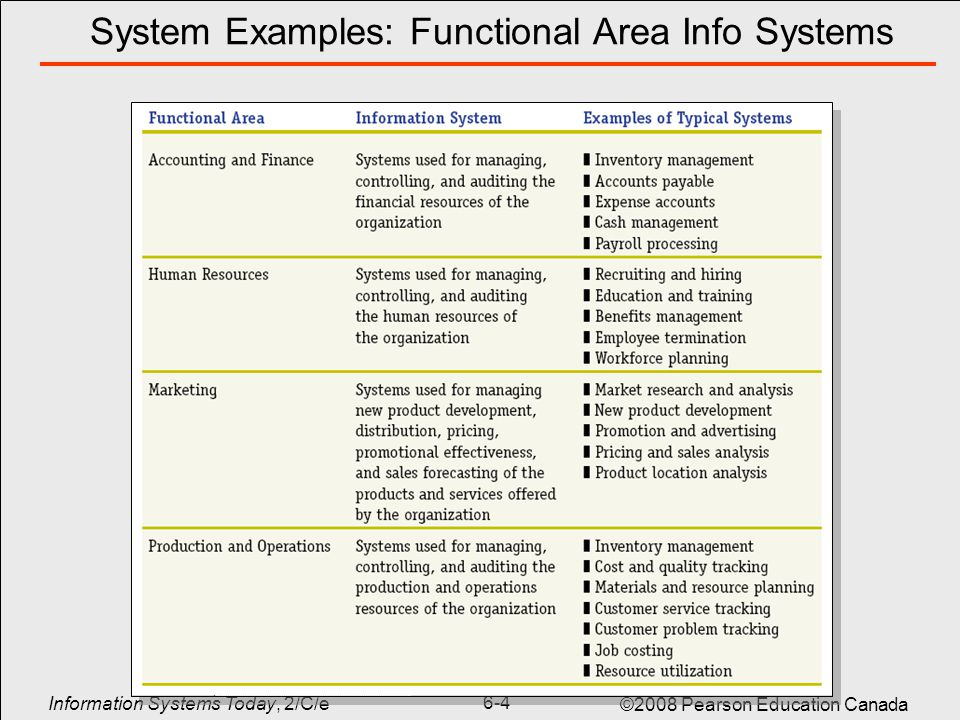 functional areas of organization Organizational structure and  develop or change an organization's structure organizational design is a process  across functional areas.