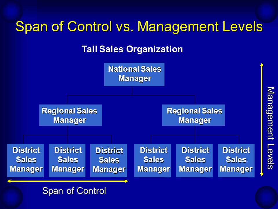 span of management A manager's span of control refers to how many employees that manager supervises decisions can be made more quickly because there are fewer levels of management that must relay.