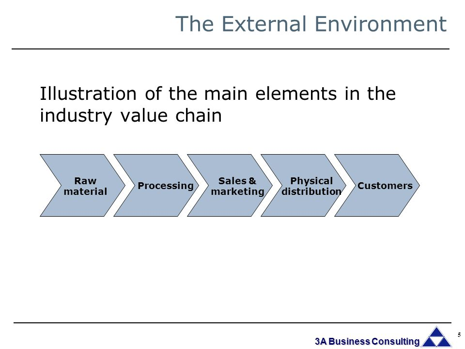 Six elements of external environment
