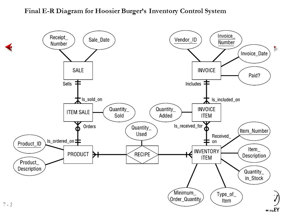 sample er diagram for inventory system image collections