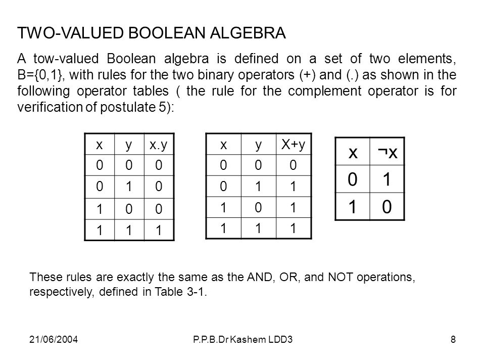 x ¬x 1 TWO-VALUED BOOLEAN ALGEBRA