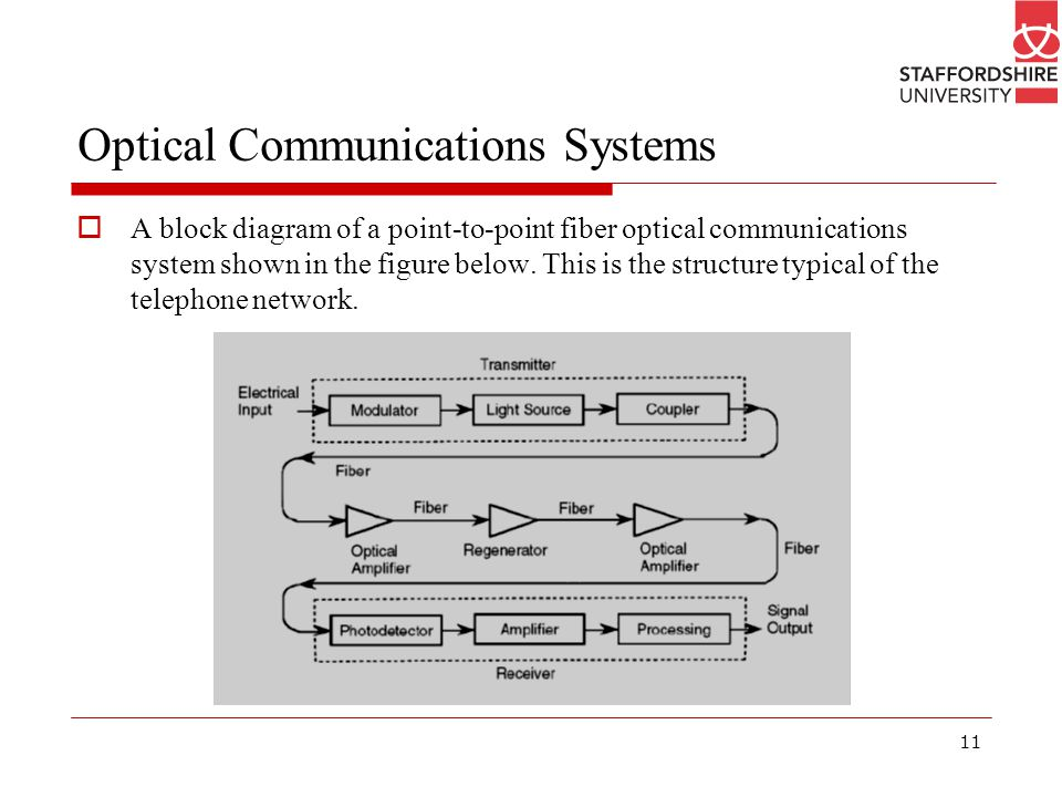 Optical Communications Systems on Fiber Optic Wiring Diagrams