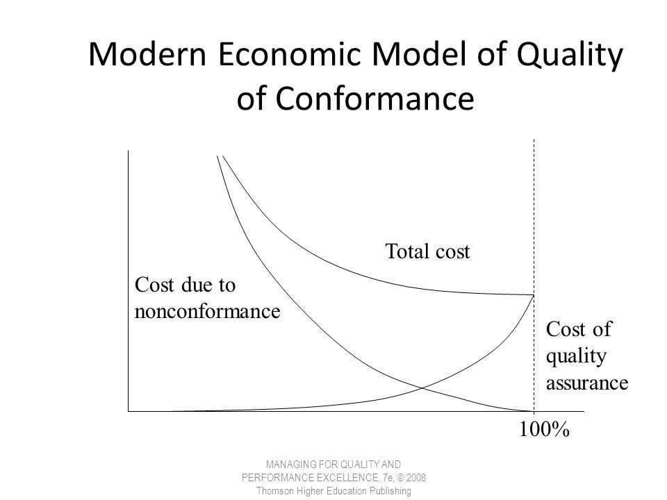 Modern Economic Model of Quality of Conformance
