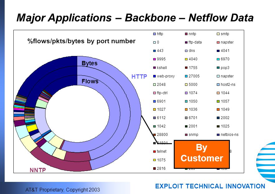 Major Applications – Backbone – Netflow Data