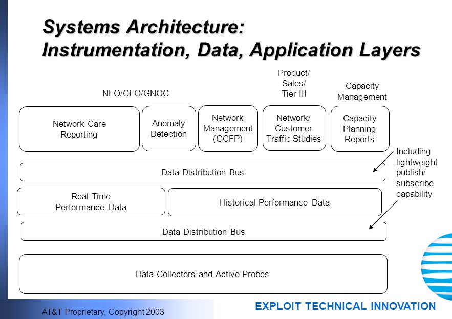 Systems Architecture: Instrumentation, Data, Application Layers