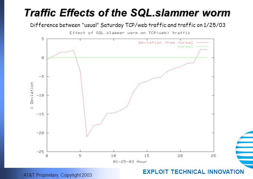 Traffic Effects of the SQL.slammer worm