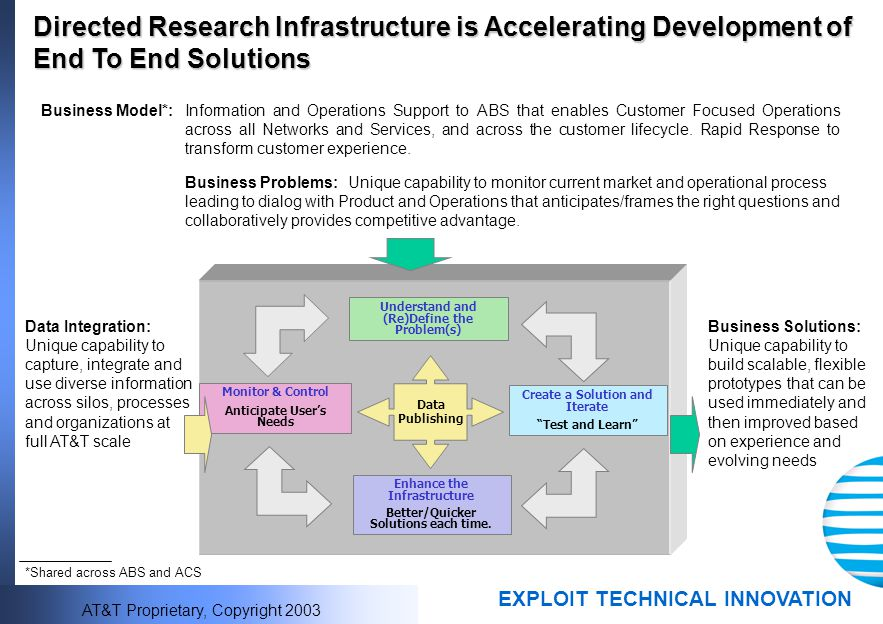 Directed Research Infrastructure is Accelerating Development of End To End Solutions