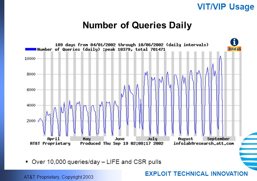 Number of Queries Daily