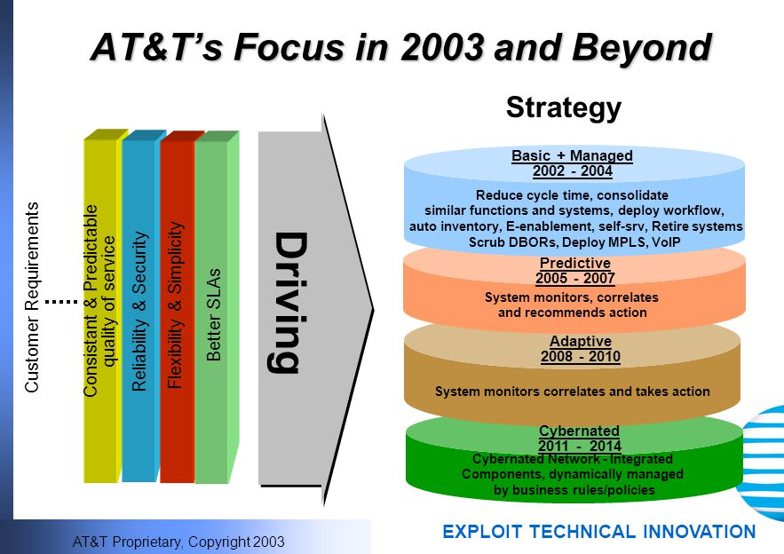 AT&T's Focus in 2003 and Beyond