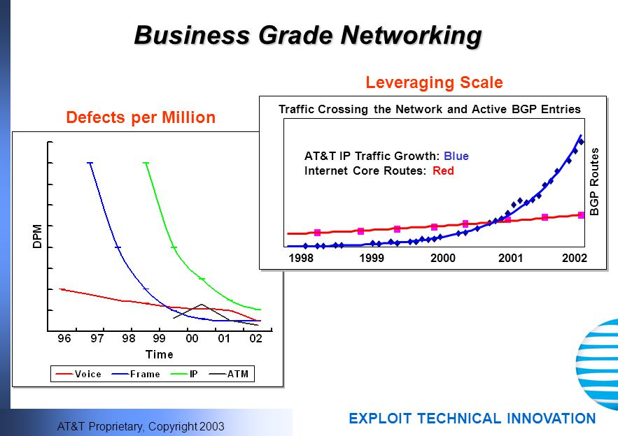 Business Grade Networking
