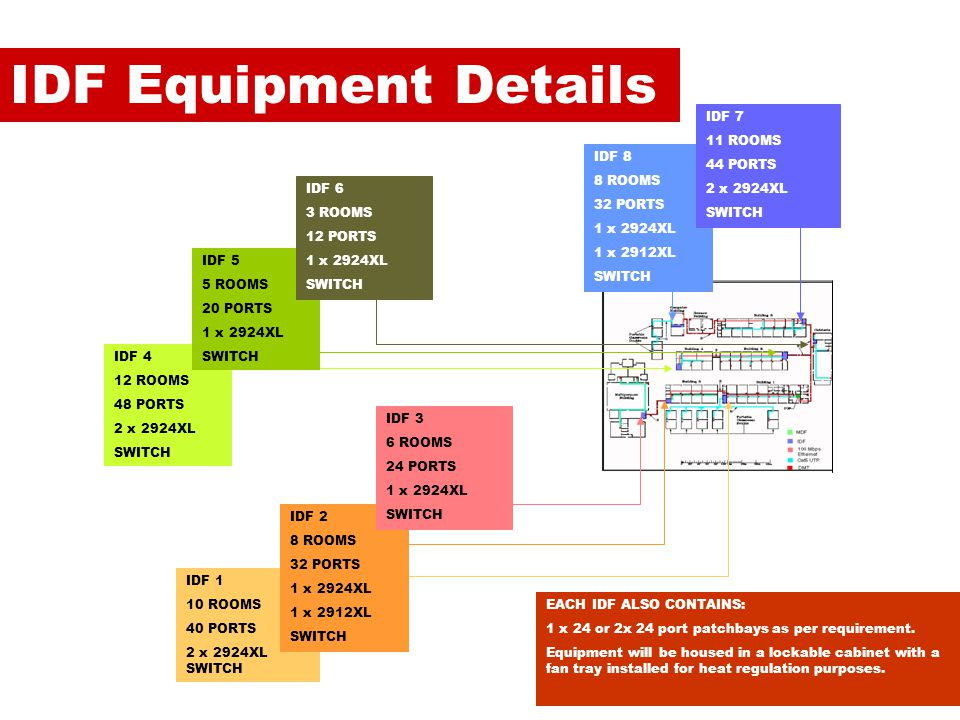 IDF Equipment Details IDF 7 11 ROOMS 44 PORTS 2 x 2924XL SWITCH IDF 8