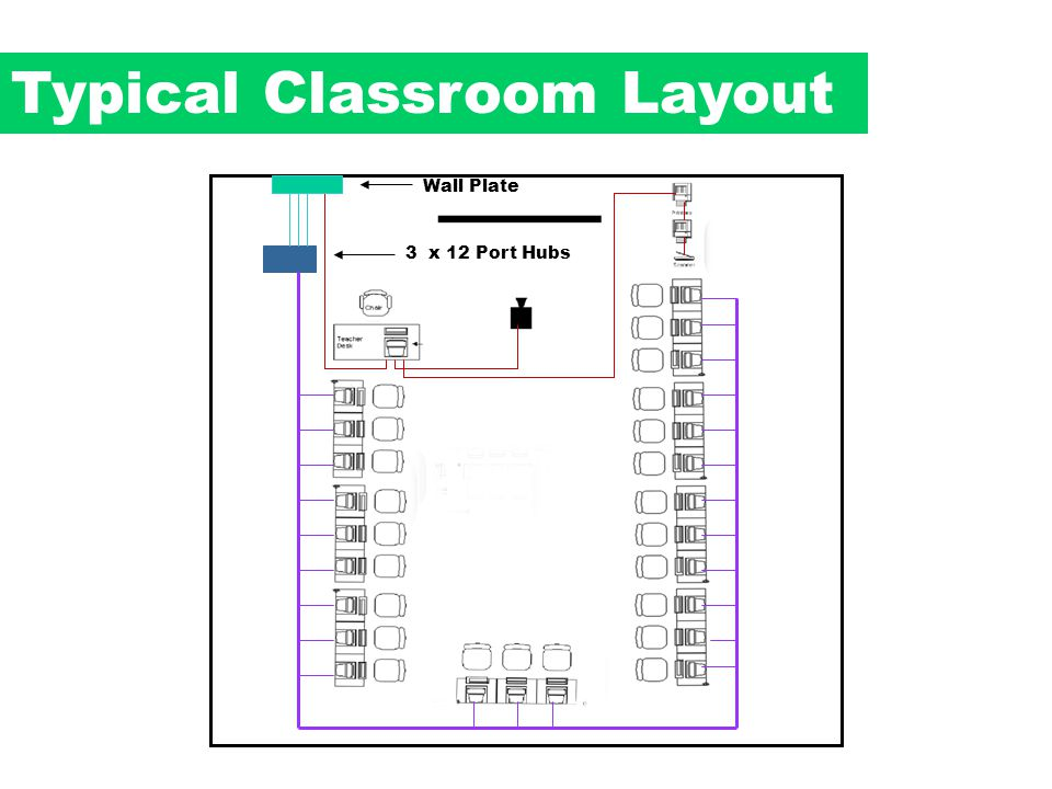 Typical Classroom Layout