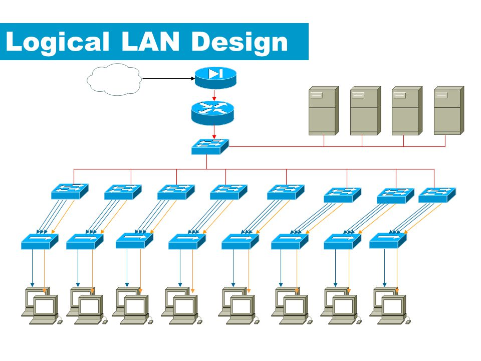 Logical LAN Design