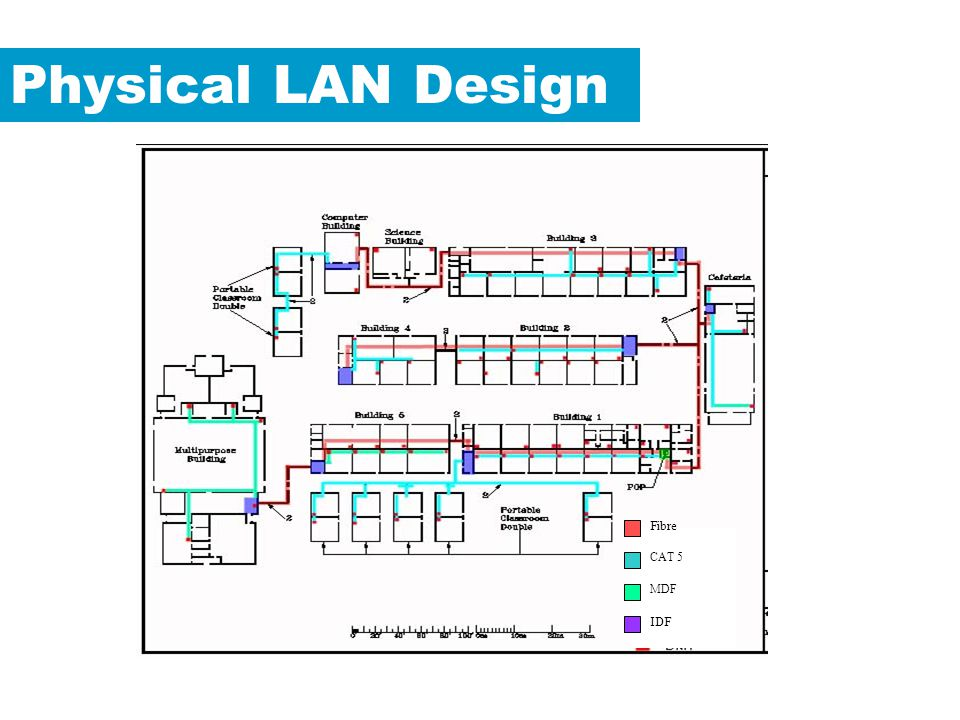 Physical LAN Design Fibre CAT 5 MDF IDF