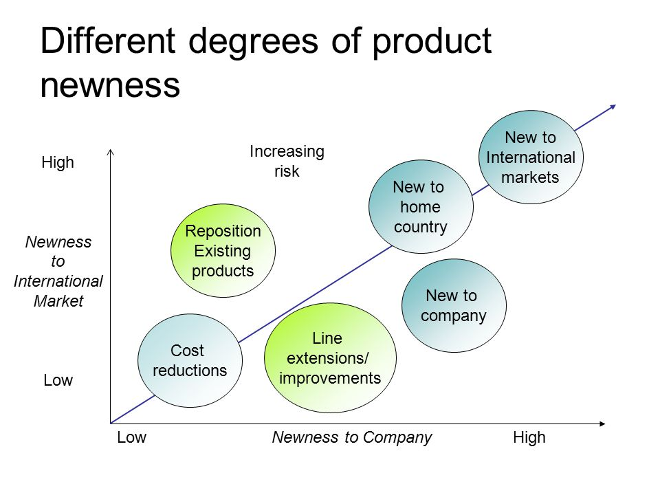 analyzing the different types of business Different types of business informaiton, their sources and purposes business information comes from a wide variety of sources and an effective business person will 1 describe the different types of business intelligence users at colgate-palmolive according to laudon & laudon (2014), outputs.