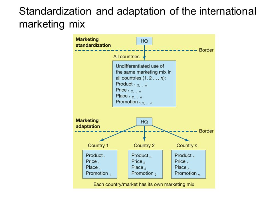 standardization in international marketing Having a product standardization strategy can improve quality,  reasons why companies go into international marketing two types of product positioning.