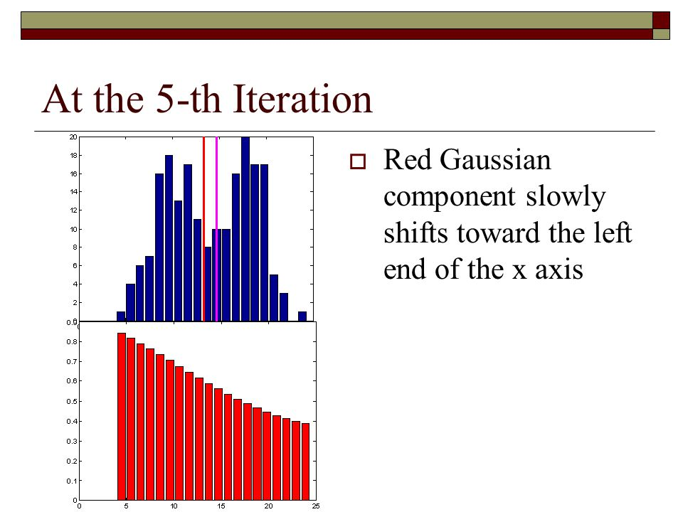 At the 5-th Iteration Red Gaussian component slowly shifts toward the left end of the x axis